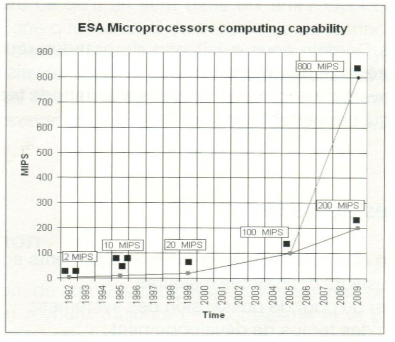 Fig C1 - Digital Integrated Circuit evolutions: ASICs and FPGAs